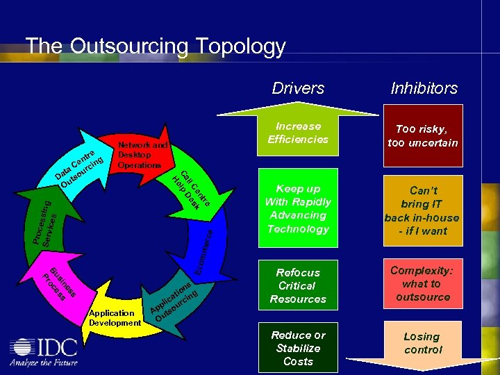 The Outsourcing Topology Drivers Increase Efficiencies Too risky, too uncertain Keep up With Rapidly