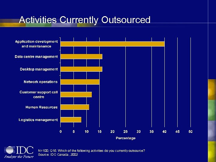 Activities Currently Outsourced N=100; Q 16. Which of the following activities do you currently