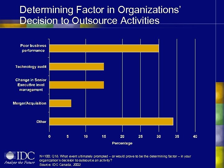 Determining Factor in Organizations' Decision to Outsource Activities N=100; Q 18. What event ultimately