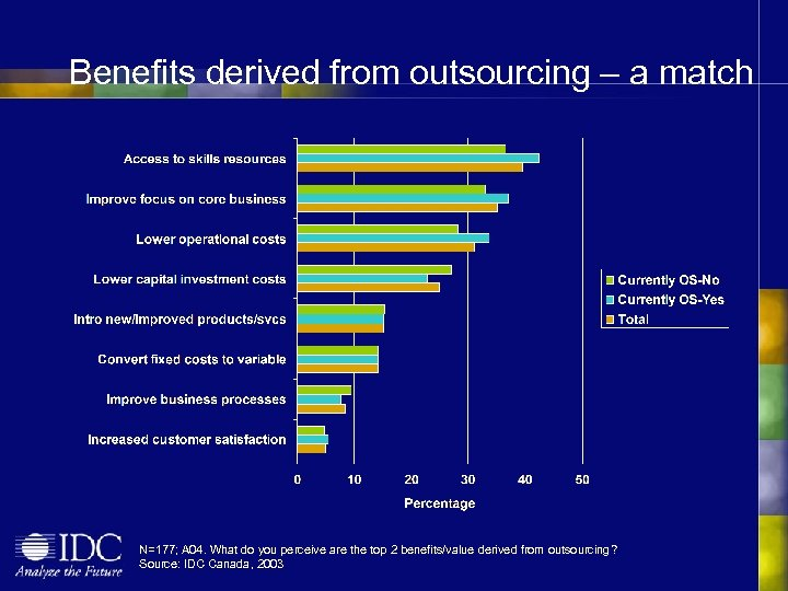 Benefits derived from outsourcing – a match N=177; A 04. What do you perceive