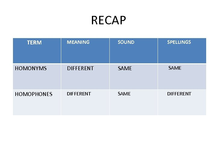 RECAP TERM MEANING SOUND SPELLINGS HOMONYMS DIFFERENT SAME HOMOPHONES DIFFERENT SAME DIFFERENT