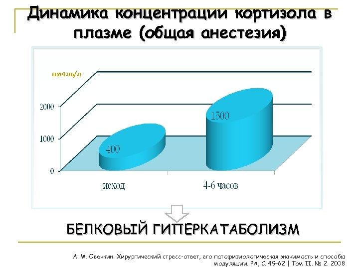 Динамика концентрации кортизола в плазме (общая анестезия) нмоль/л БЕЛКОВЫЙ ГИПЕРКАТАБОЛИЗМ А. М. Овечкин. Хирургический