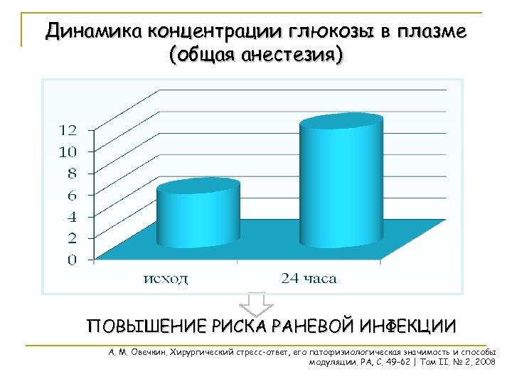Динамика концентрации глюкозы в плазме (общая анестезия) ПОВЫШЕНИЕ РИСКА РАНЕВОЙ ИНФЕКЦИИ А. М. Овечкин.