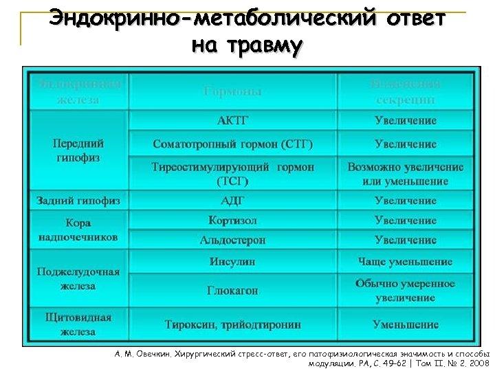 Эндокринно-метаболический ответ на травму А. М. Овечкин. Хирургический стресс-ответ, его патофизиологическая значимость и способы