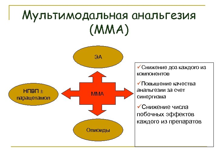 Мультимодальная анальгезия (ММА) ЭА üСнижение доз каждого из компонентов НПВП ± парацетамол ММА üПовышение
