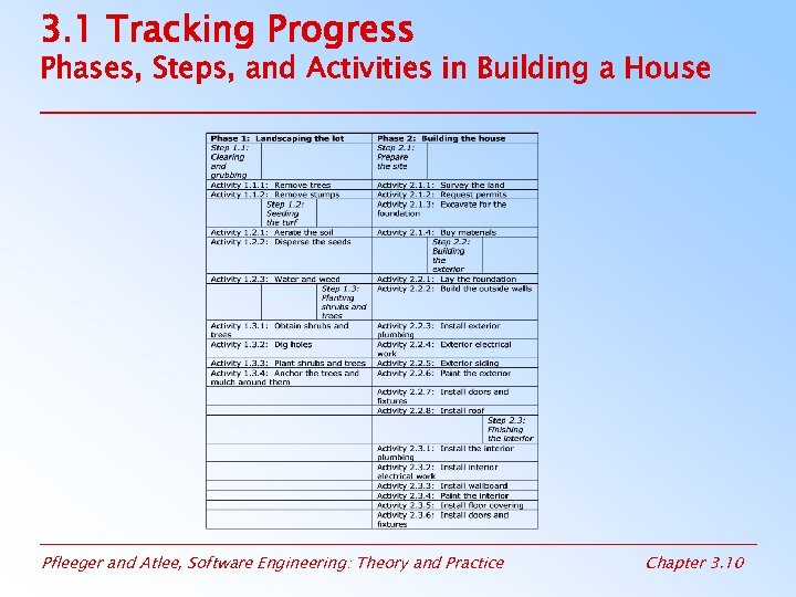 3. 1 Tracking Progress Phases, Steps, and Activities in Building a House Pfleeger and