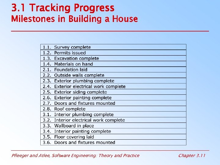 3. 1 Tracking Progress Milestones in Building a House Pfleeger and Atlee, Software Engineering: