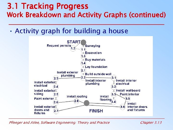 3. 1 Tracking Progress Work Breakdown and Activity Graphs (continued) • Activity graph for