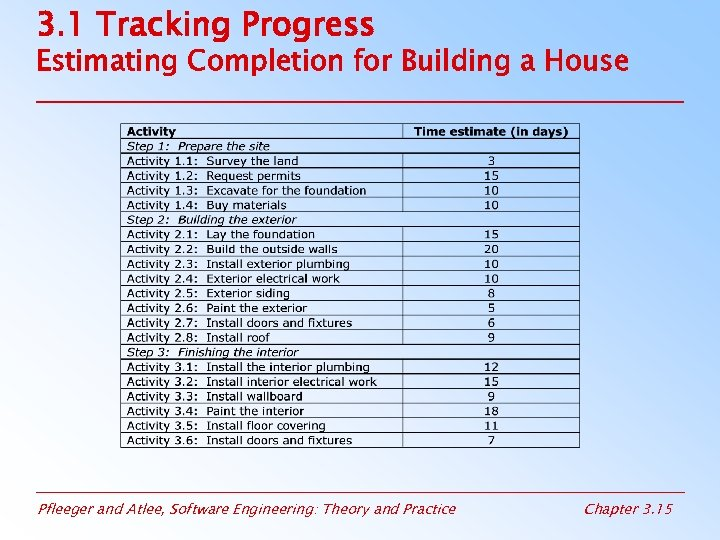3. 1 Tracking Progress Estimating Completion for Building a House Pfleeger and Atlee, Software