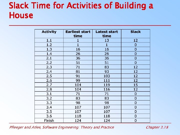 Slack Time for Activities of Building a House Pfleeger and Atlee, Software Engineering: Theory
