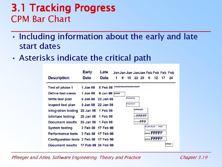 3. 1 Tracking Progress CPM Bar Chart • Including information about the early and