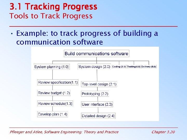 3. 1 Tracking Progress Tools to Track Progress • Example: to track progress of