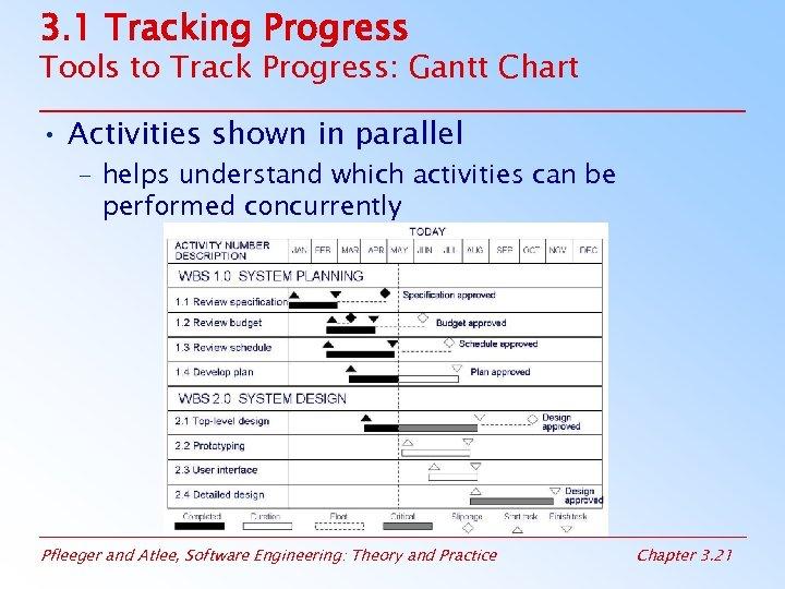 3. 1 Tracking Progress Tools to Track Progress: Gantt Chart • Activities shown in