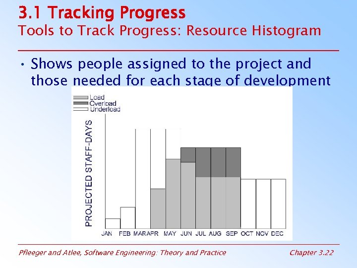 3. 1 Tracking Progress Tools to Track Progress: Resource Histogram • Shows people assigned