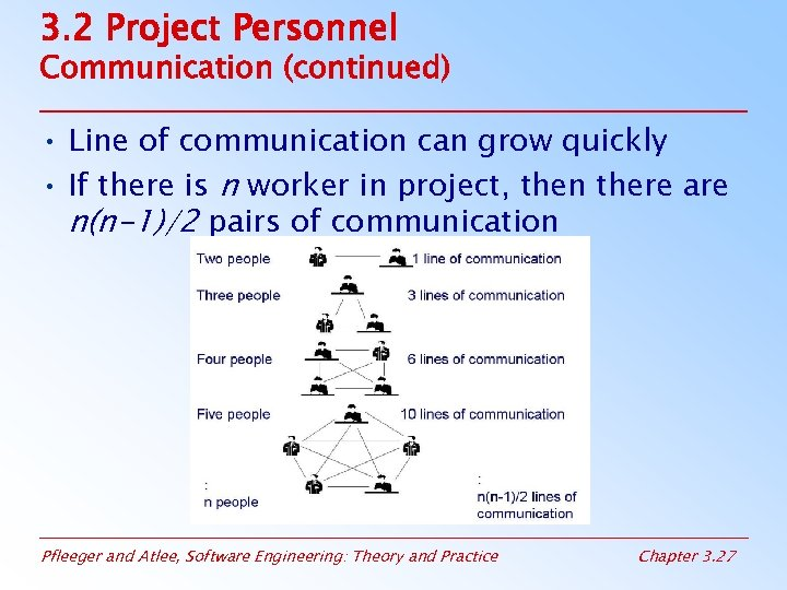 3. 2 Project Personnel Communication (continued) • Line of communication can grow quickly •