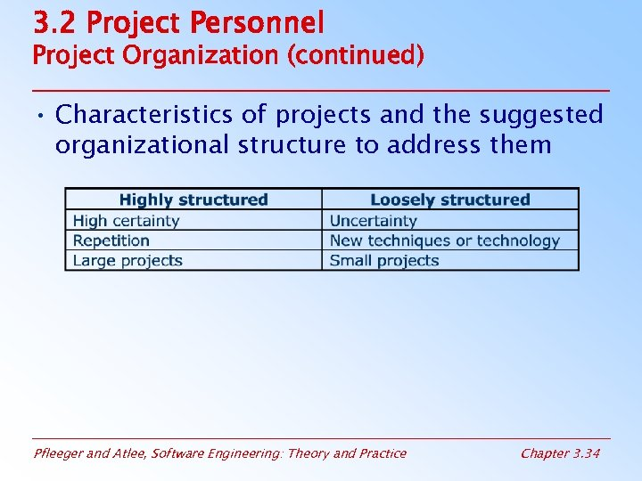 3. 2 Project Personnel Project Organization (continued) • Characteristics of projects and the suggested