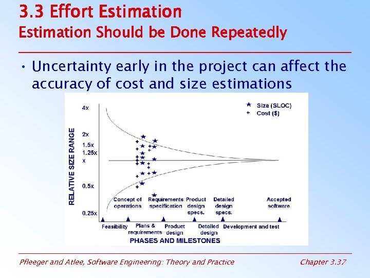 3. 3 Effort Estimation Should be Done Repeatedly • Uncertainty early in the project