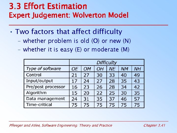 3. 3 Effort Estimation Expert Judgement: Wolverton Model • Two factors that affect difficulty