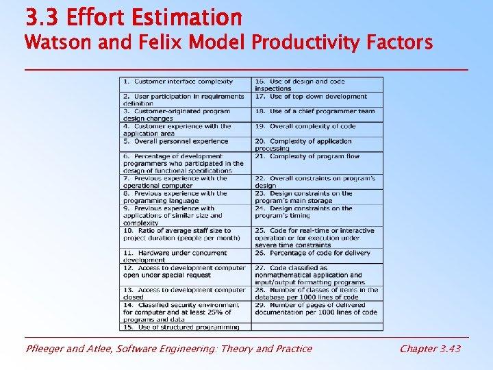 3. 3 Effort Estimation Watson and Felix Model Productivity Factors Pfleeger and Atlee, Software