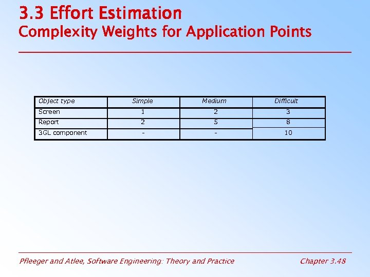 3. 3 Effort Estimation Complexity Weights for Application Points Object type Simple Medium Screen
