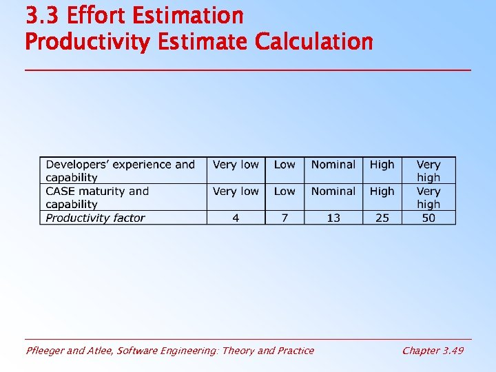 3. 3 Effort Estimation Productivity Estimate Calculation Pfleeger and Atlee, Software Engineering: Theory and