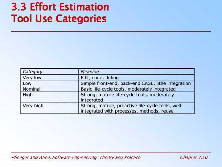 3. 3 Effort Estimation Tool Use Categories Pfleeger and Atlee, Software Engineering: Theory and