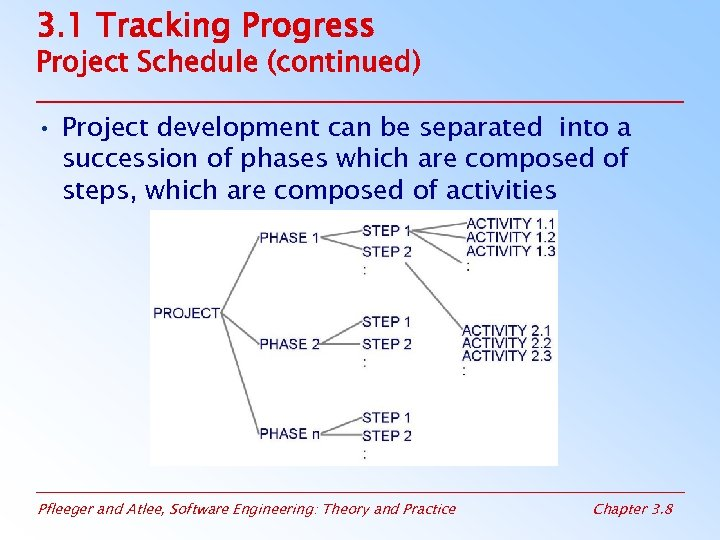 3. 1 Tracking Progress Project Schedule (continued) • Project development can be separated into