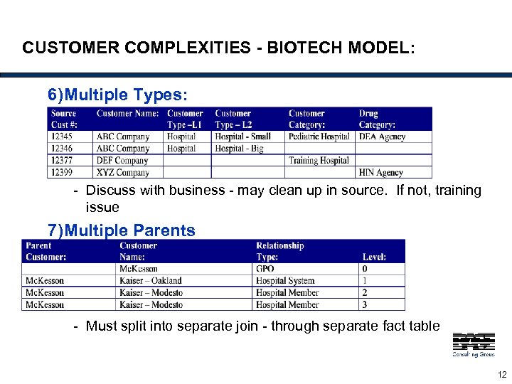 CUSTOMER COMPLEXITIES - BIOTECH MODEL: 6)Multiple Types: - Discuss with business - may clean