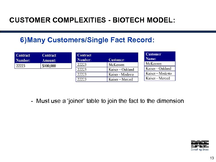 CUSTOMER COMPLEXITIES - BIOTECH MODEL: 6)Many Customers/Single Fact Record: - Must use a 'joiner'