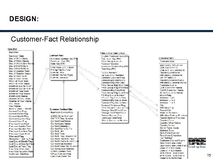 DESIGN: Customer-Fact Relationship 15