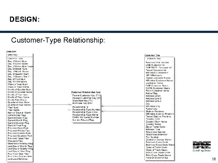 DESIGN: Customer-Type Relationship: 16