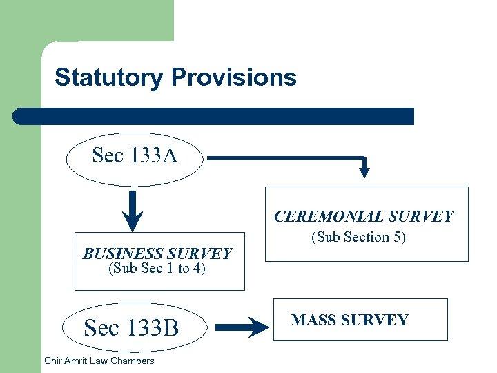 Statutory Provisions Sec 133 A CEREMONIAL SURVEY BUSINESS SURVEY (Sub Section 5) (Sub Sec