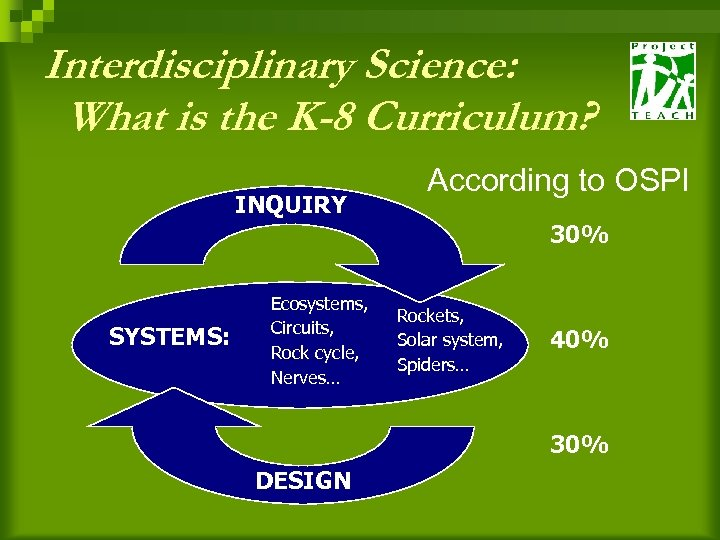 Interdisciplinary Science: What is the K-8 Curriculum? INQUIRY According to OSPI 30% SYSTEMS: Ecosystems,