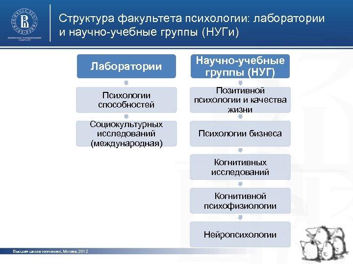Структура факультета психологии: лаборатории и научно-учебные группы (НУГи) Лаборатории Психологии способностей Социокультурных исследований (международная)