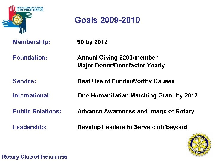 Goals 2009 -2010 Membership: 90 by 2012 Foundation: Annual Giving $200/member Major Donor/Benefactor Yearly