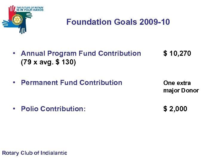 Foundation Goals 2009 -10 • Annual Program Fund Contribution (79 x avg. $ 130)
