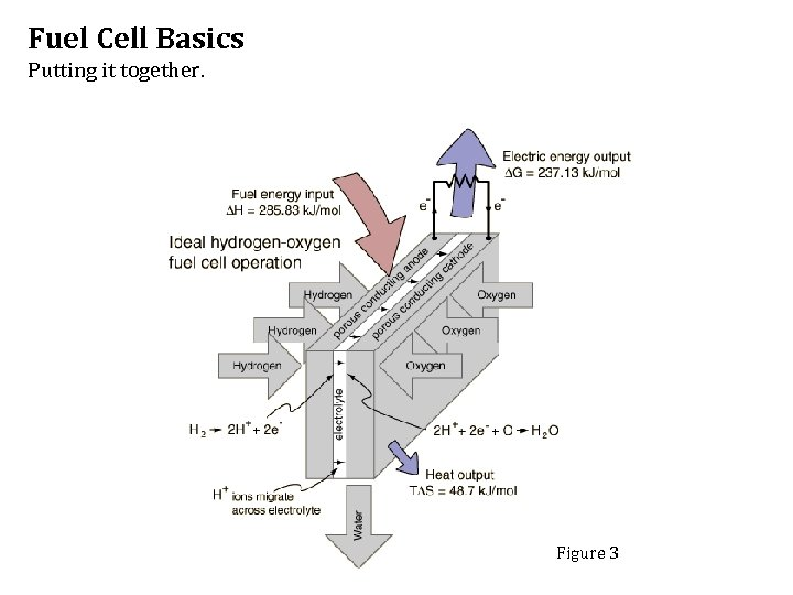 Fuel Cell Basics Putting it together. Figure 3