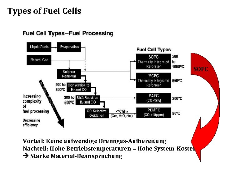 Types of Fuel Cells SOFC Vorteil: Keine aufwendige Brenngas-Aufbereitung Nachteil: Hohe Betriebstemperaturen = Hohe