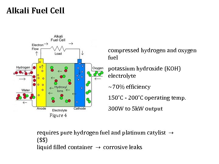 Alkali Fuel Cell compressed hydrogen and oxygen fuel potassium hydroxide (KOH) electrolyte ~70% efficiency