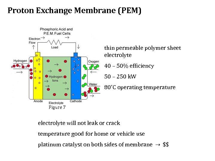 Proton Exchange Membrane (PEM) thin permeable polymer sheet electrolyte 40 – 50% efficiency 50