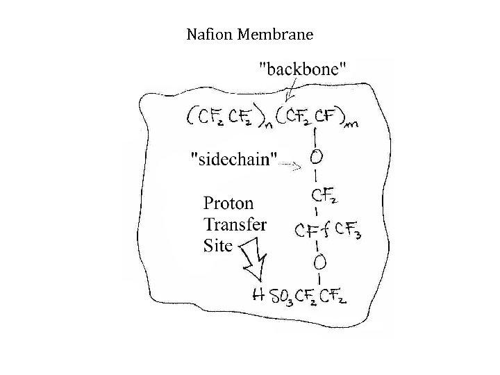 Nafion Membrane Chemical Structure