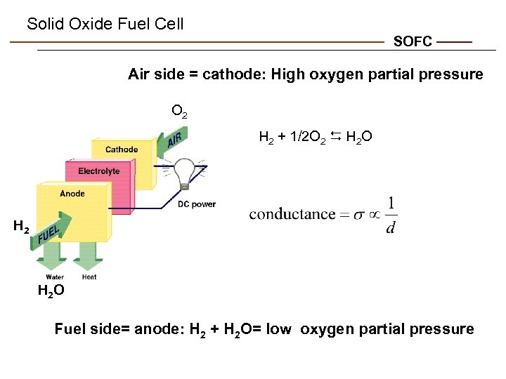 Solid Oxide Fuel Cell SOFC Air side = cathode: High oxygen partial pressure O