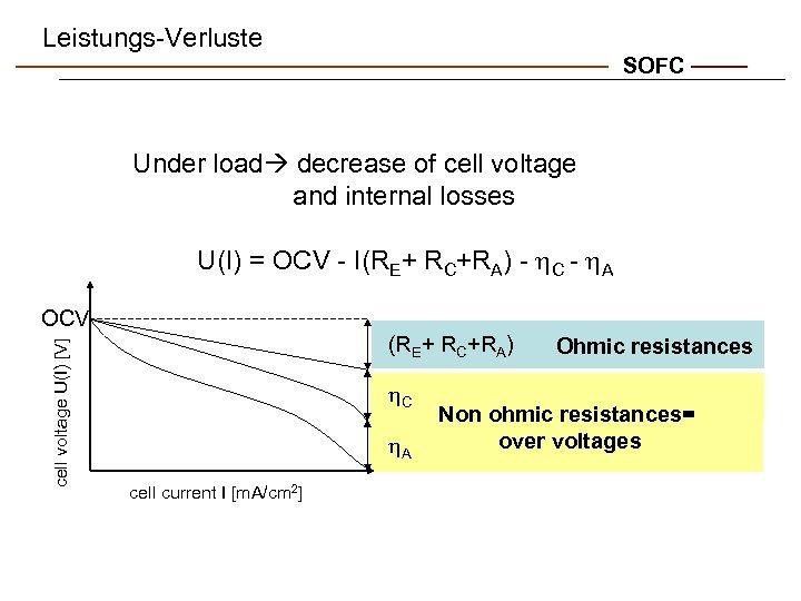 Leistungs-Verluste SOFC Under load decrease of cell voltage and internal losses U(I) = OCV