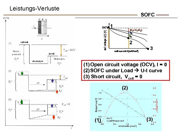 Leistungs-Verluste SOFC 1 2 3 (1) Open circuit voltage (OCV), I = 0 (2)