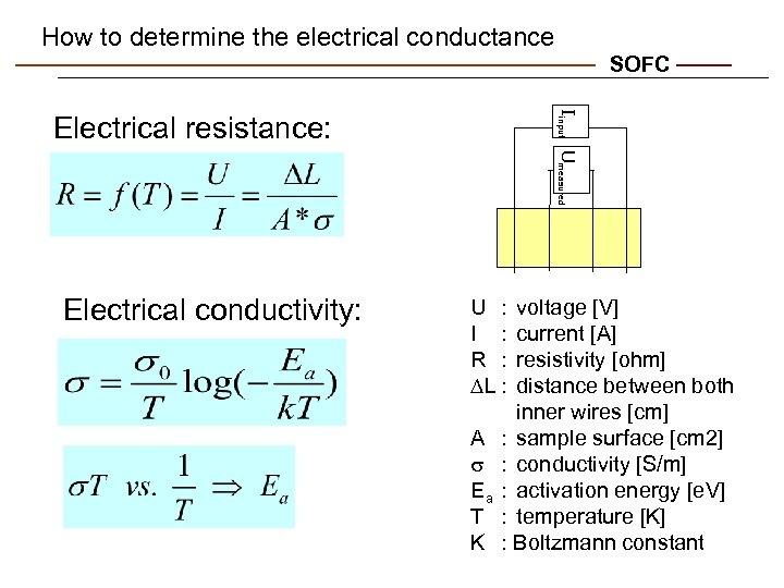 How to determine the electrical conductance SOFC Iinput Umeasured Electrical resistance: Electrical conductivity: U