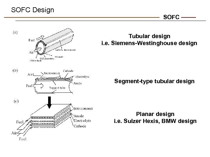 SOFC Design SOFC Tubular design i. e. Siemens-Westinghouse design Segment-type tubular design Planar design