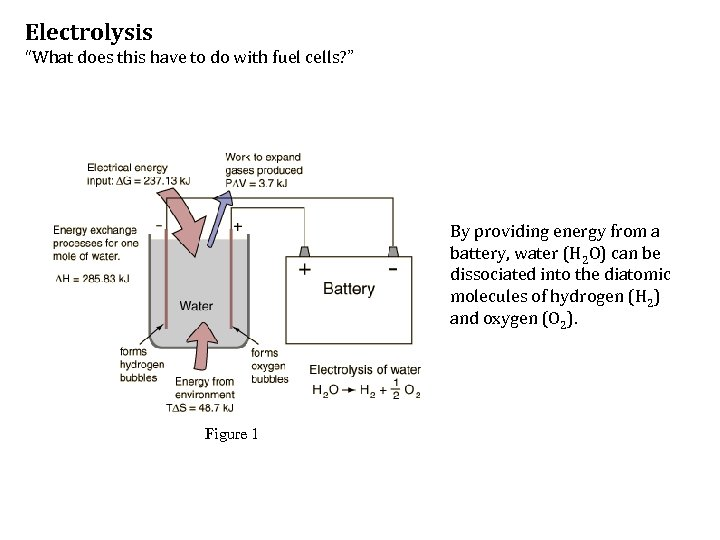 """Electrolysis """"What does this have to do with fuel cells? """" By providing energy"""