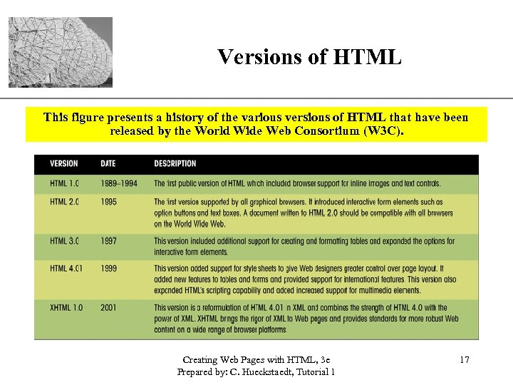 Versions of HTML XP This figure presents a history of the various versions of