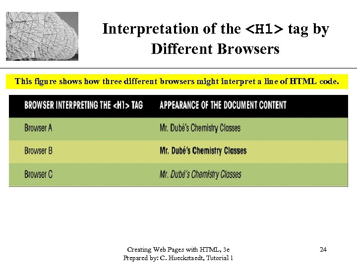 XP Interpretation of the <H 1> tag by Different Browsers This figure shows how