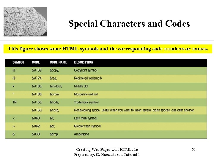 Special Characters and Codes XP This figure shows some HTML symbols and the corresponding
